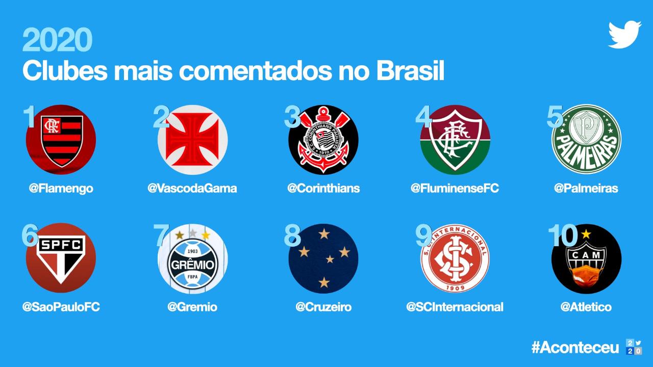 Cruzeiro entre os clubes mais comentados